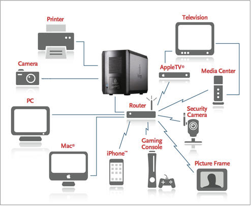 Computer Backup Devices & Media